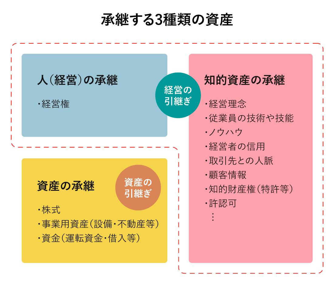 承継する3種類の資産