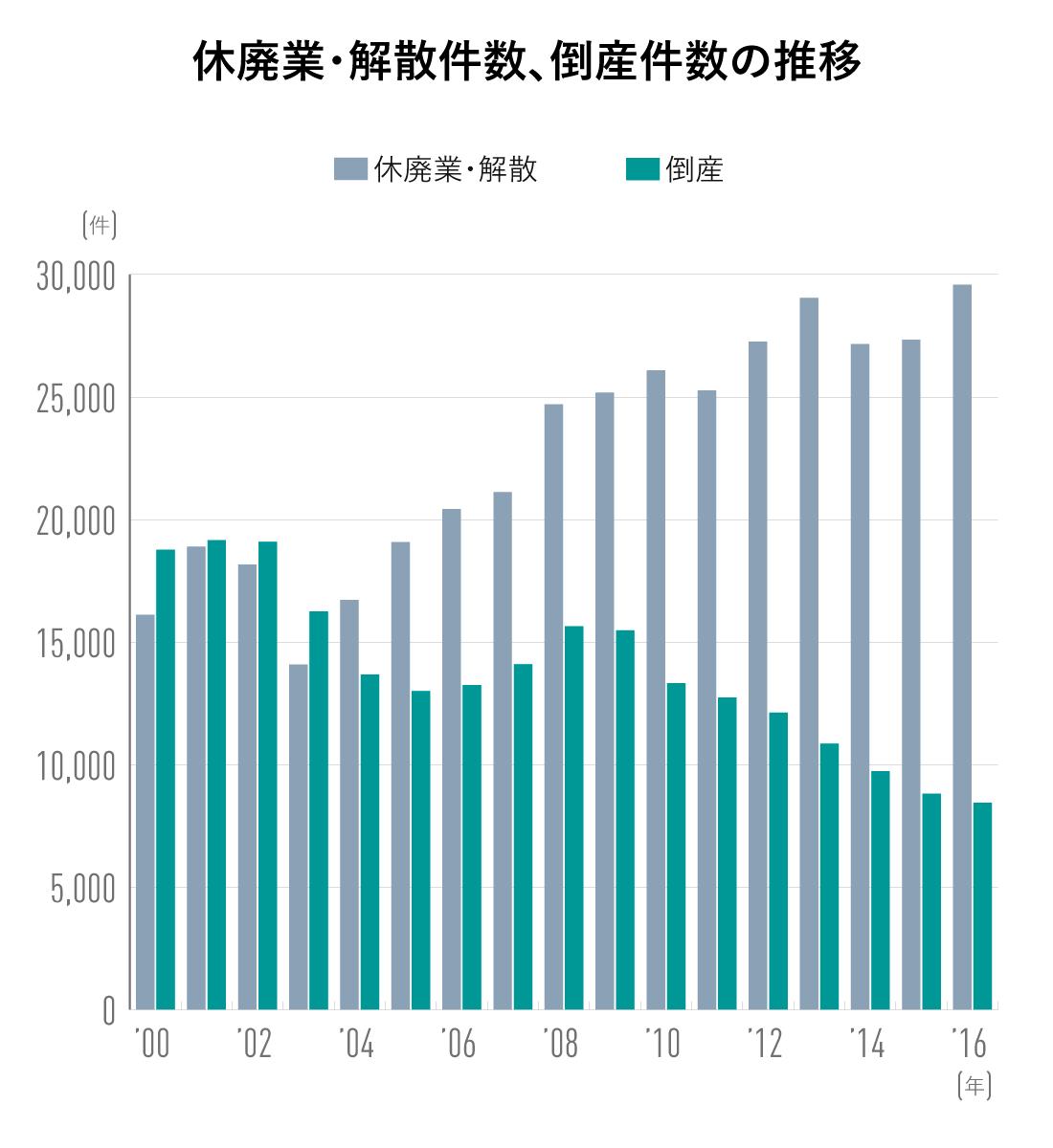 休廃業・解散件数・倒産件数の推移