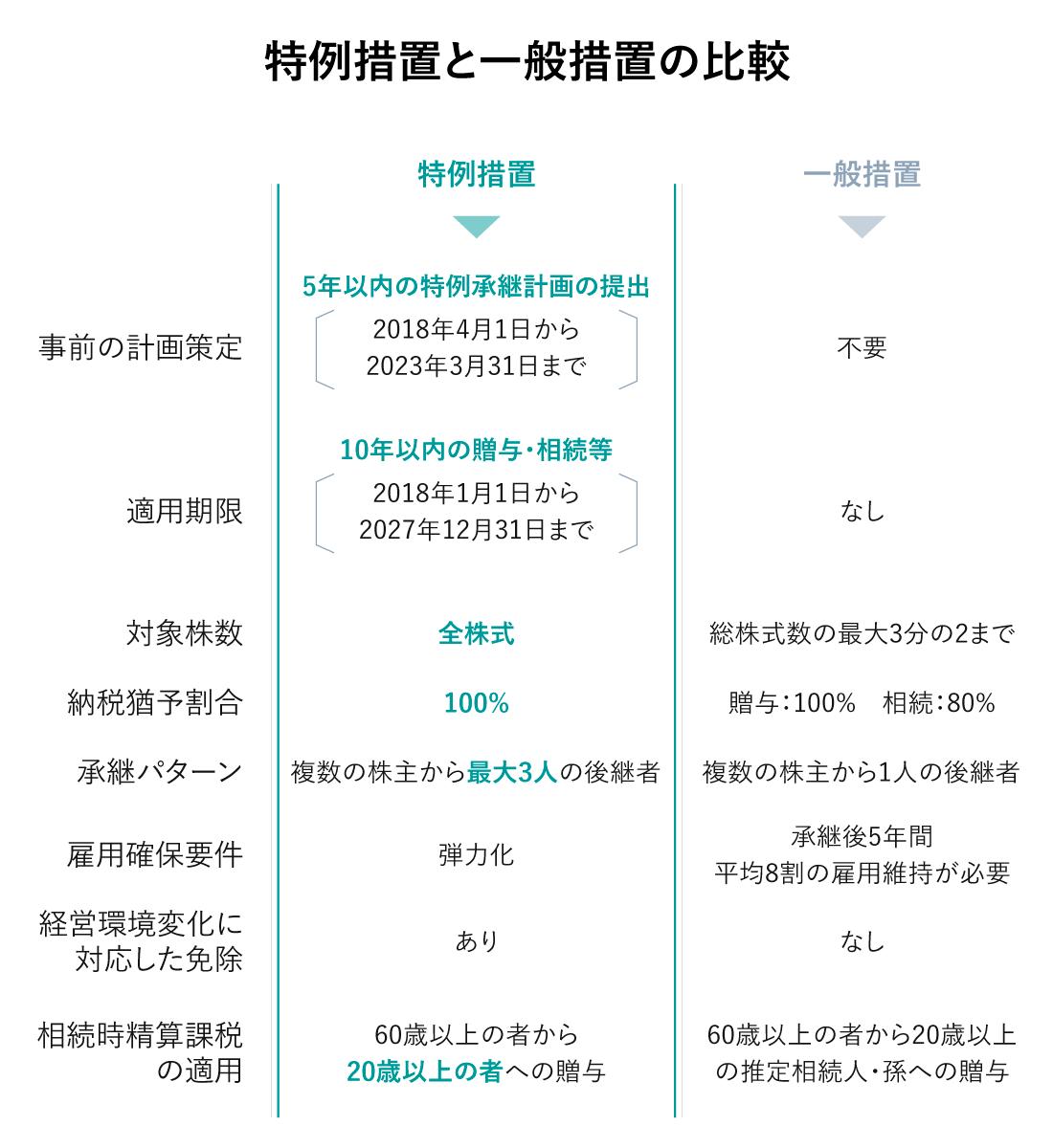 特例措置と一般措置の比較