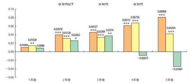 事業承継する後継者の年代別成長率