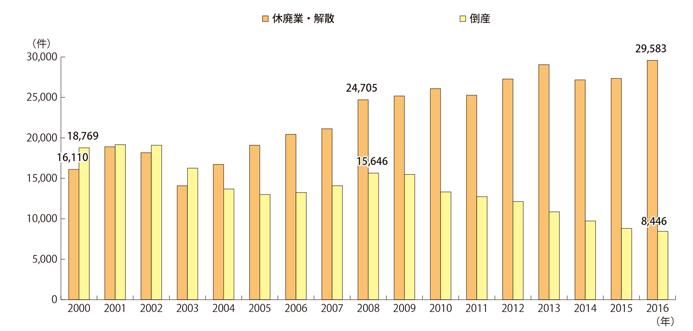 休廃業・倒産件数の推移